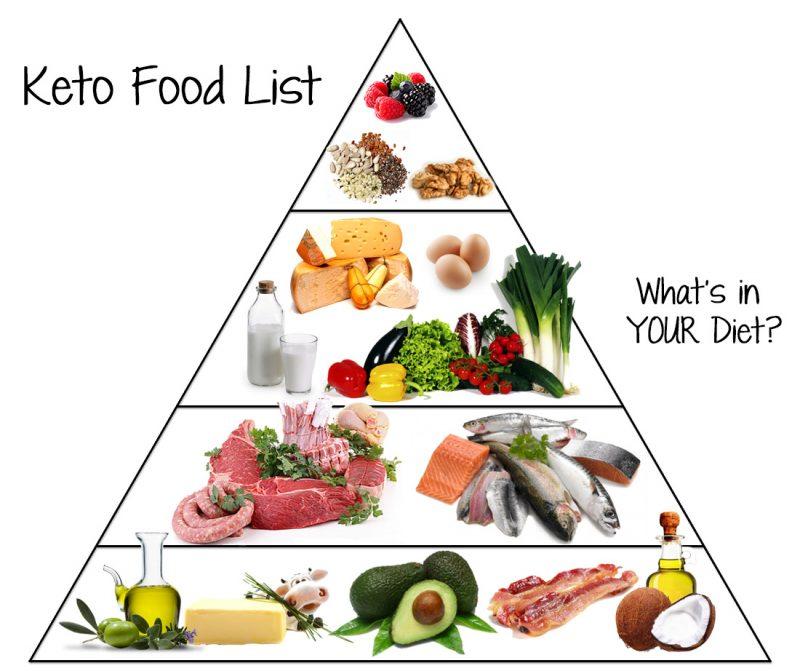 Beslenme Piramitleri ve Sağlıklı Yaşam